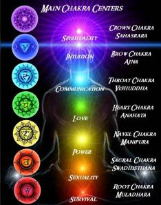 Main-Chakra-Centers-of-the-Body